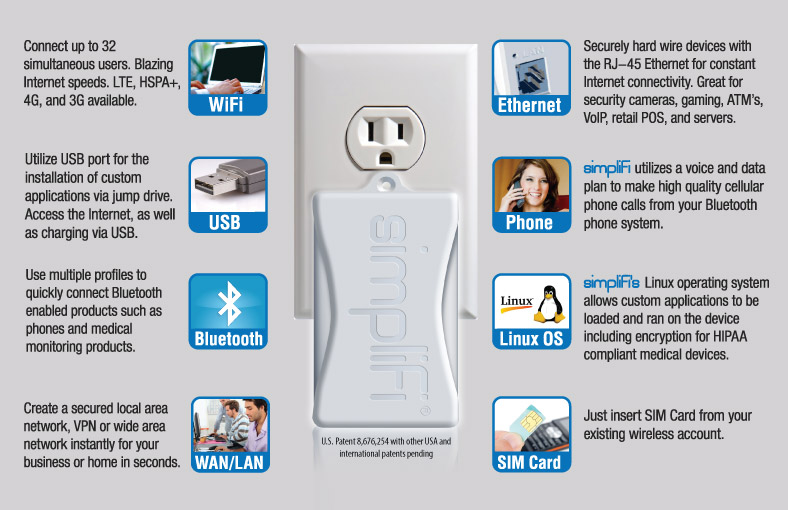 WiFi USB Bluetooth